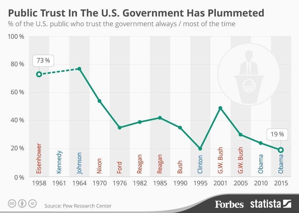 Our public trust